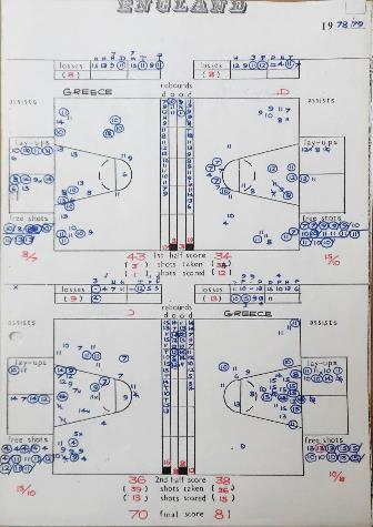 England basketball Stat Sheet | University of Worcester Research Collections - Basketball Heritage Collection