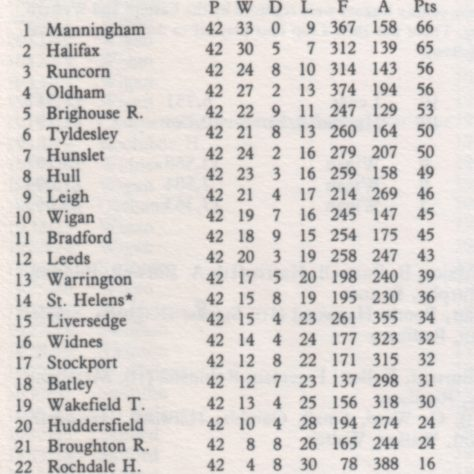 1895-96 League table - the first season of the Northern Union   RFL