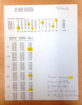 Annotated computer printout of analysis. | Image courtesy of Brunel University London Special Collections, and Celia Brackenridge OBE