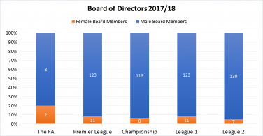 Bar chart comparing the ratio of male to female board members in various football leagues