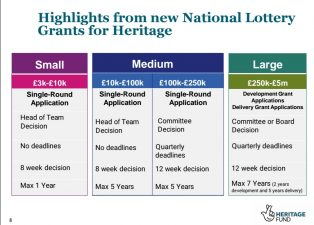 National Lottery Heritage Fund Grants